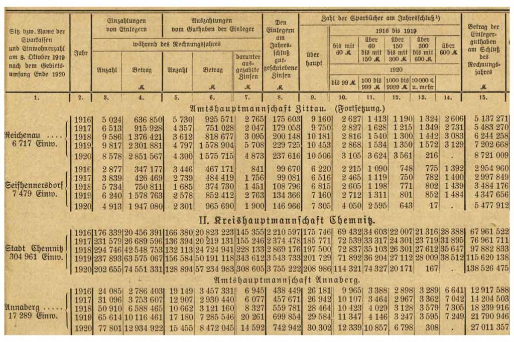 Zeitschrift Statistisches Landesamt Sachsen 1923