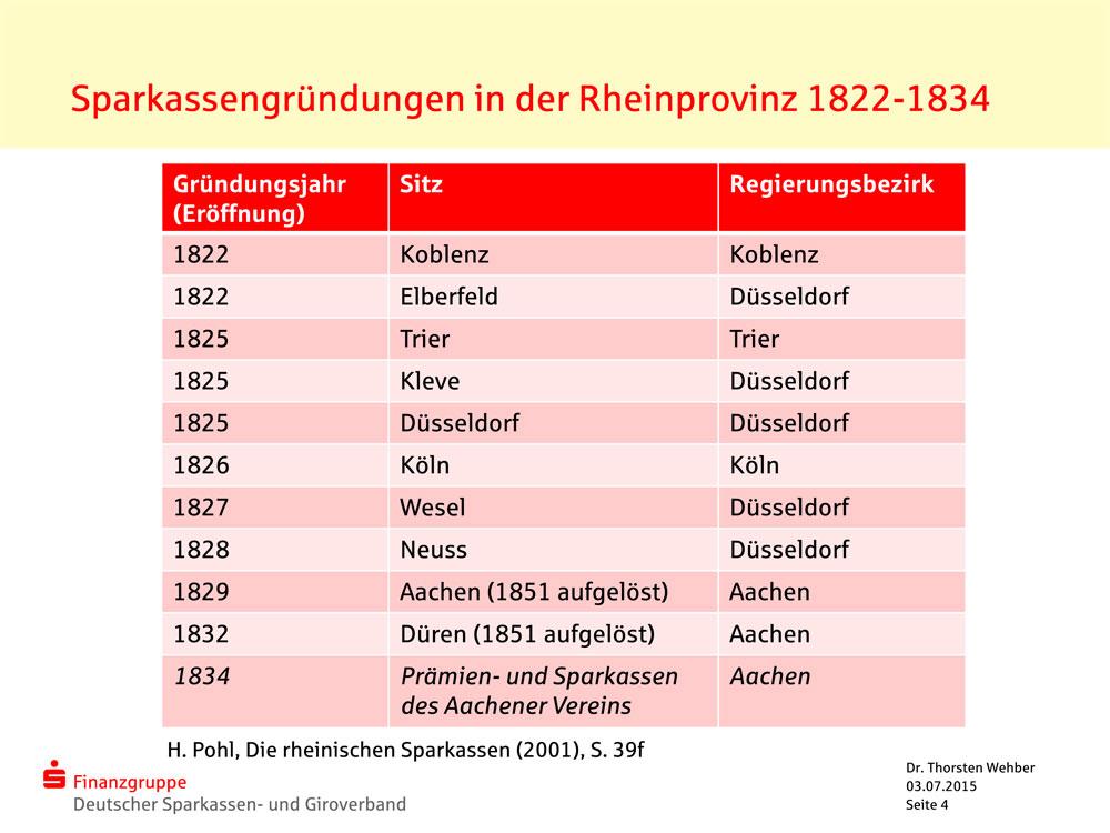 Tabelle erste Sparkassengründungen Rheinland