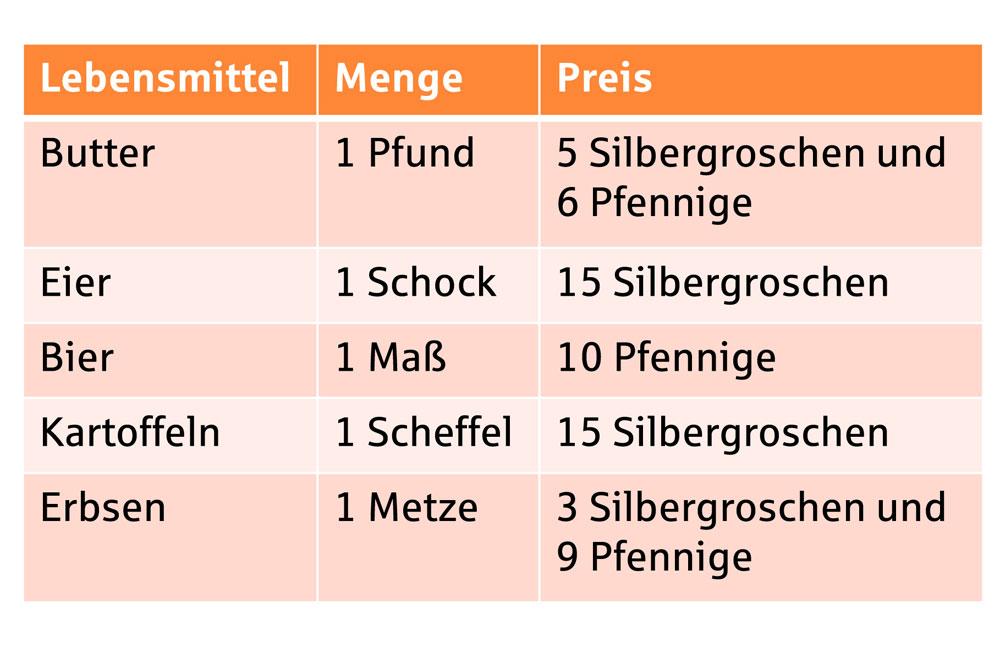 Tabelle Preise 1835