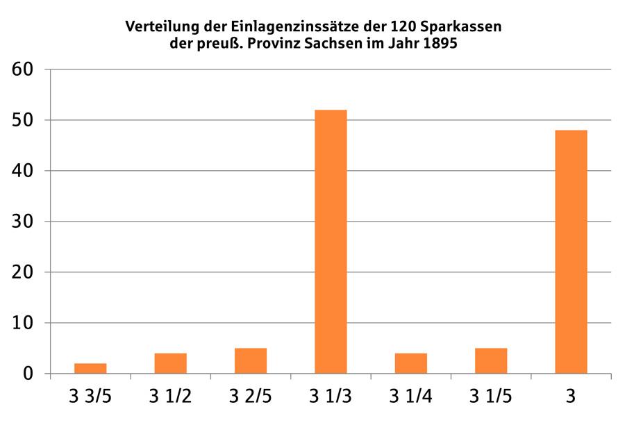 Tabelle Zinsen preuss. Provinz Sachsen