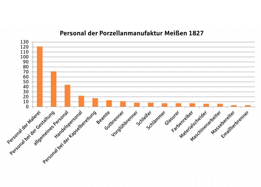 Personal Porzellanmanufaktur Meissen 1827