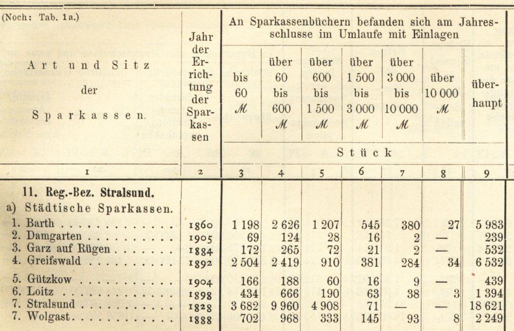 Statistik Stadtsparkassen Regierungsezirk Stralsund 1909